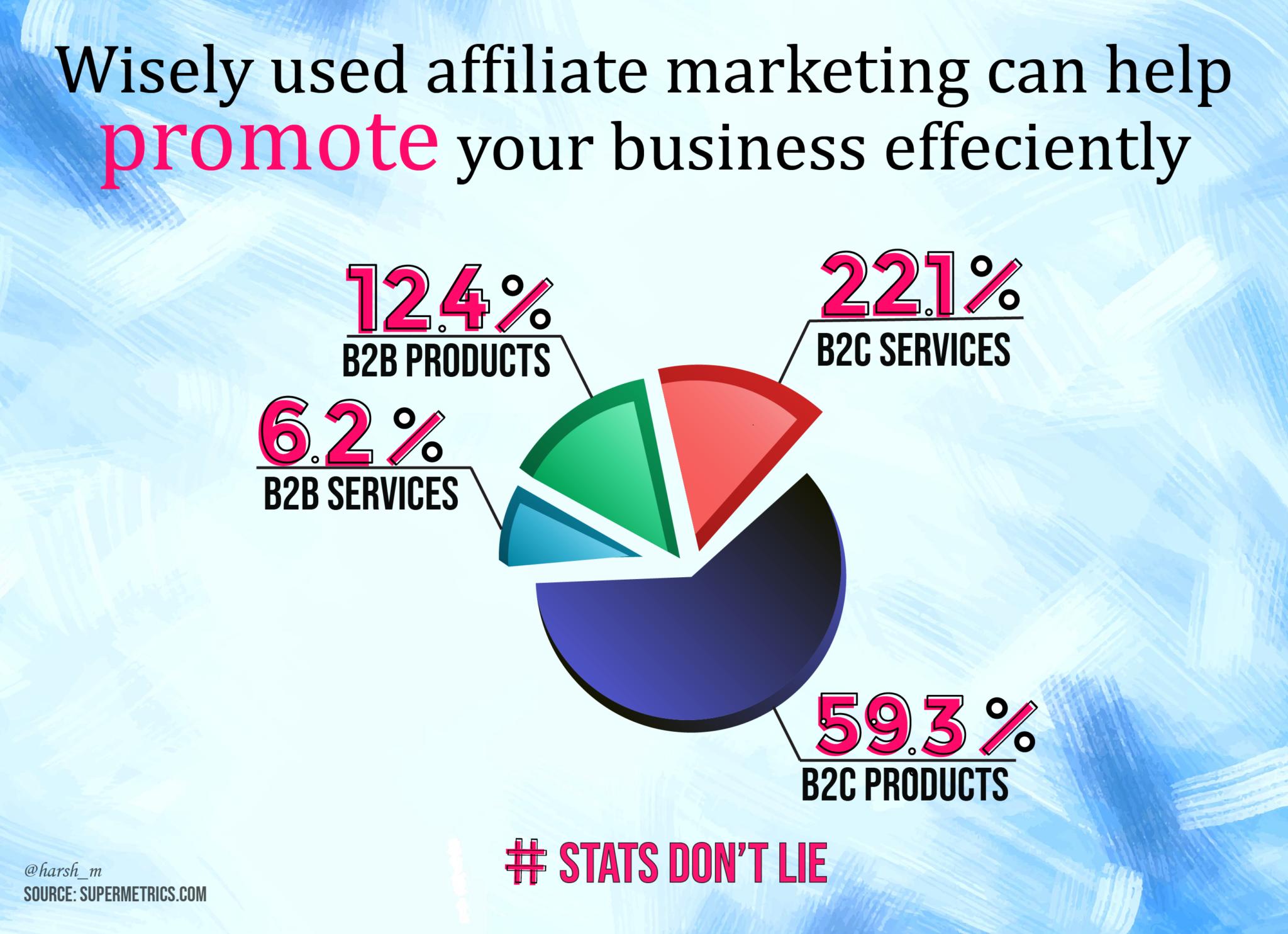 affiliate-promote